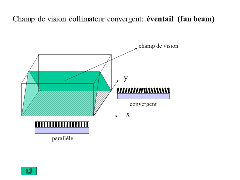 Champ de vision collimateur convergent: éventail (fan beam)
