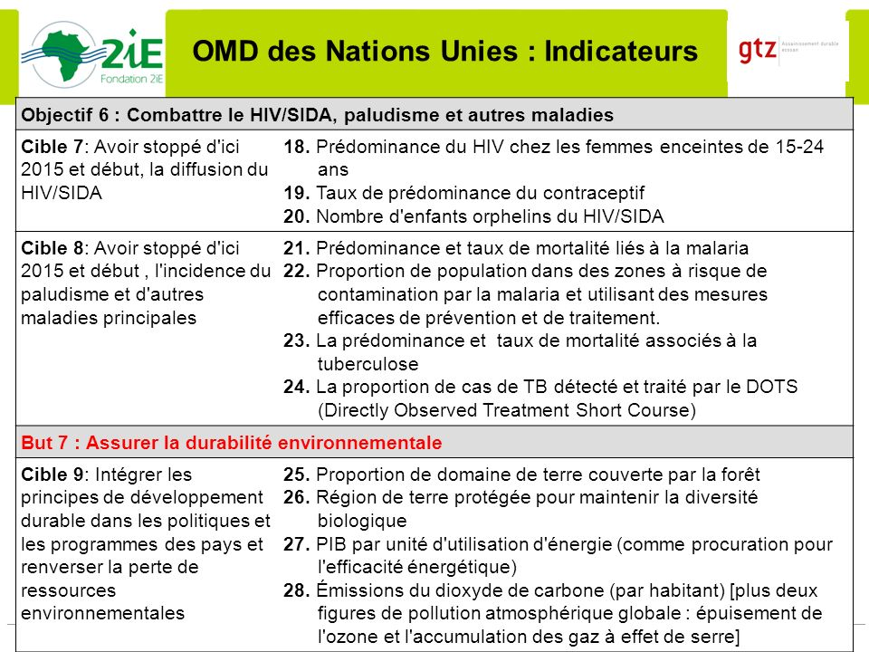 OMD des Nations Unies : Indicateurs