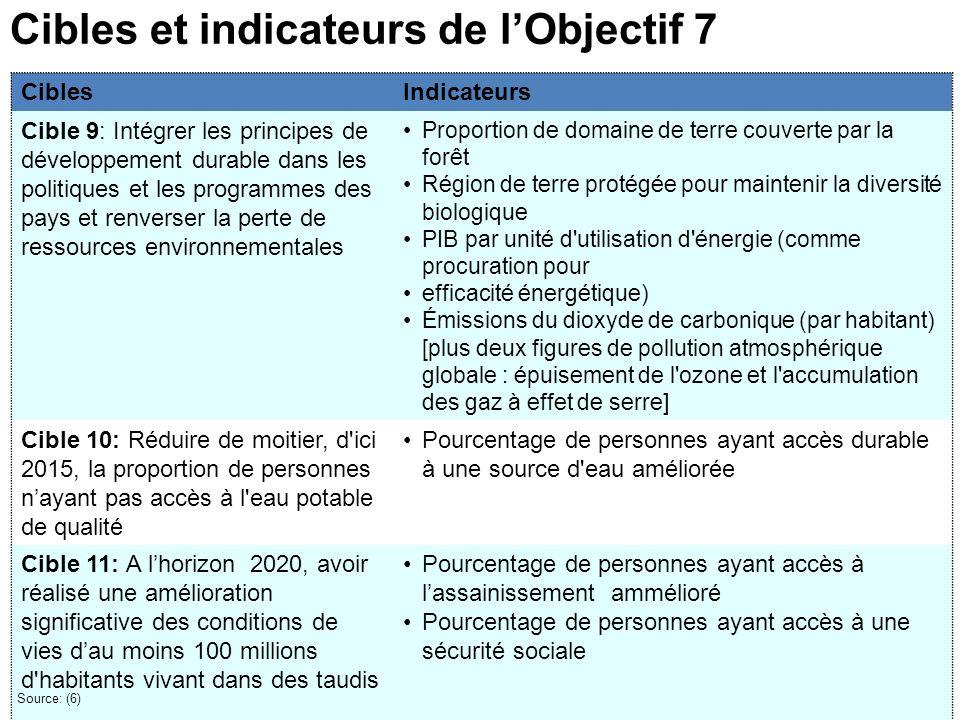 Cibles et indicateurs de l'Objectif 7