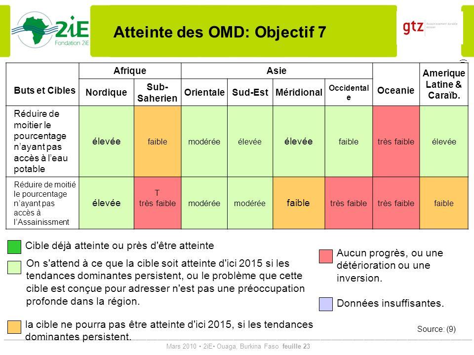 Atteinte des OMD: Objectif 7