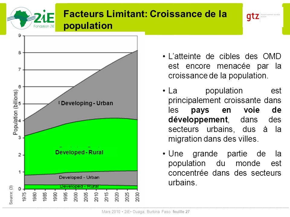 Facteurs Limitant: Croissance de la population