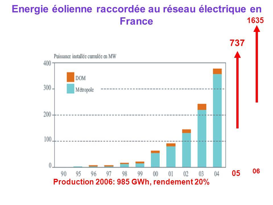 Energie éolienne raccordée au réseau électrique en France