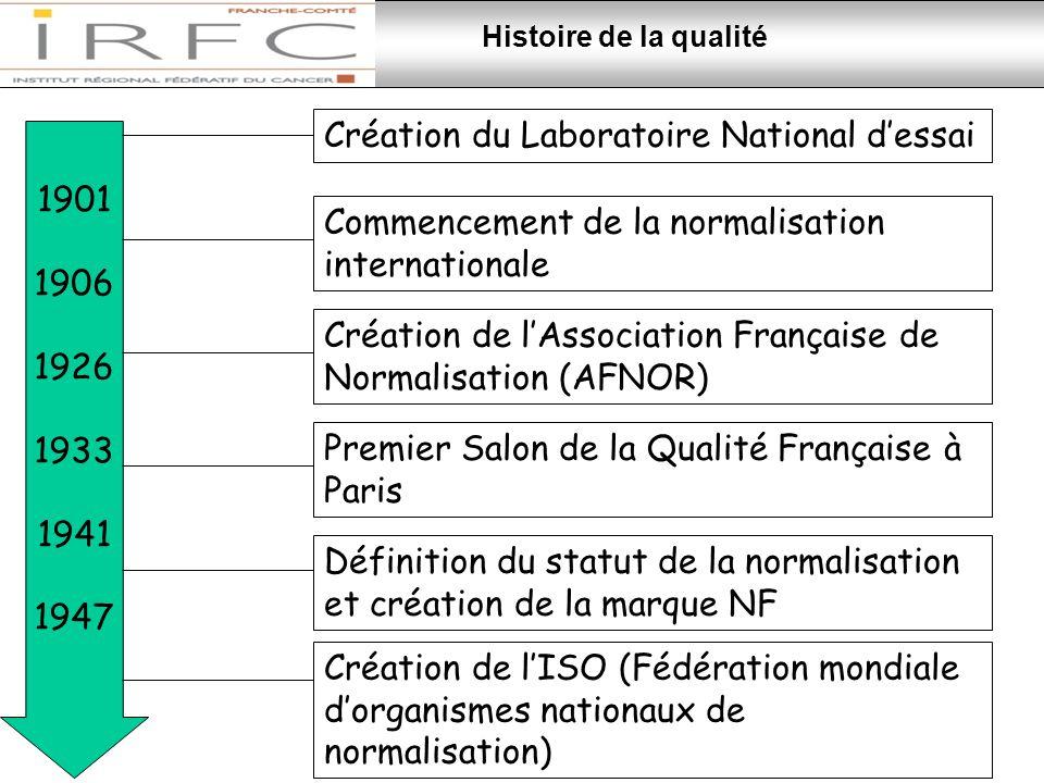 Création du Laboratoire National d'essai 1901 1906 1926 1933 1941 1947