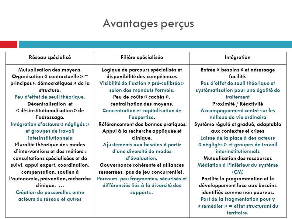 Avantages perçus Réseau spécialisé Filière spécialisée Intégration