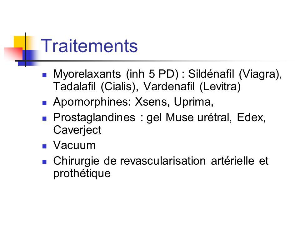 Traitements Myorelaxants (inh 5 PD) : Sildénafil (Viagra), Tadalafil (Cialis), Vardenafil (Levitra)