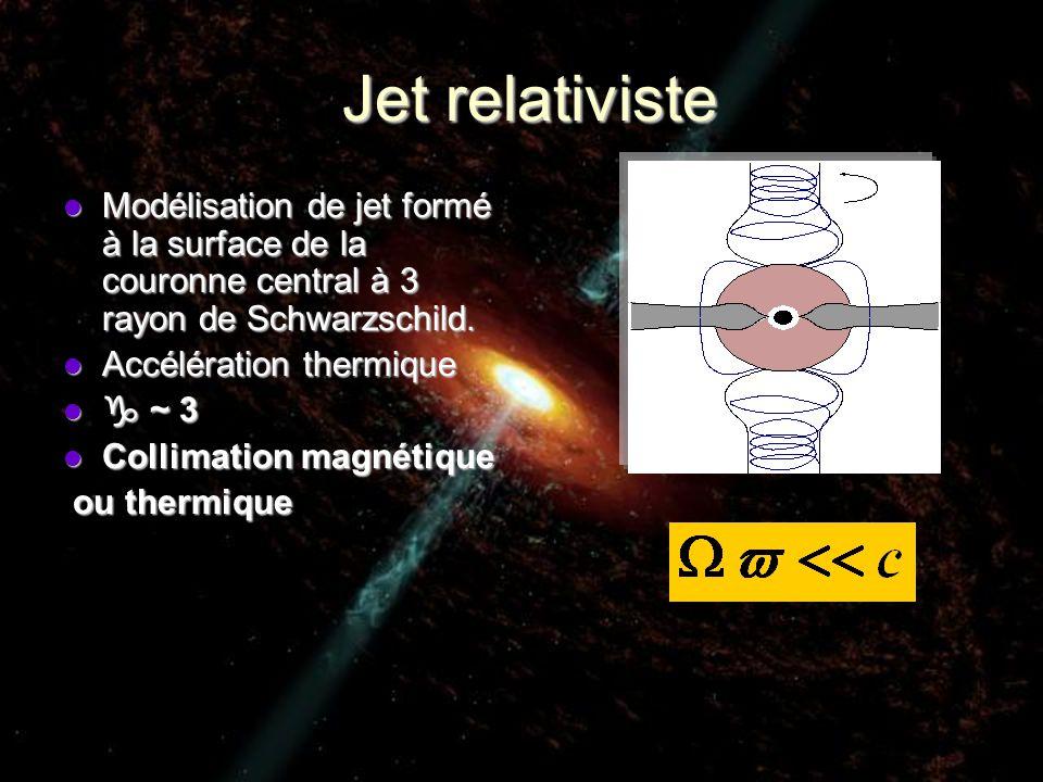 Jet relativiste Modélisation de jet formé à la surface de la couronne central à 3 rayon de Schwarzschild.