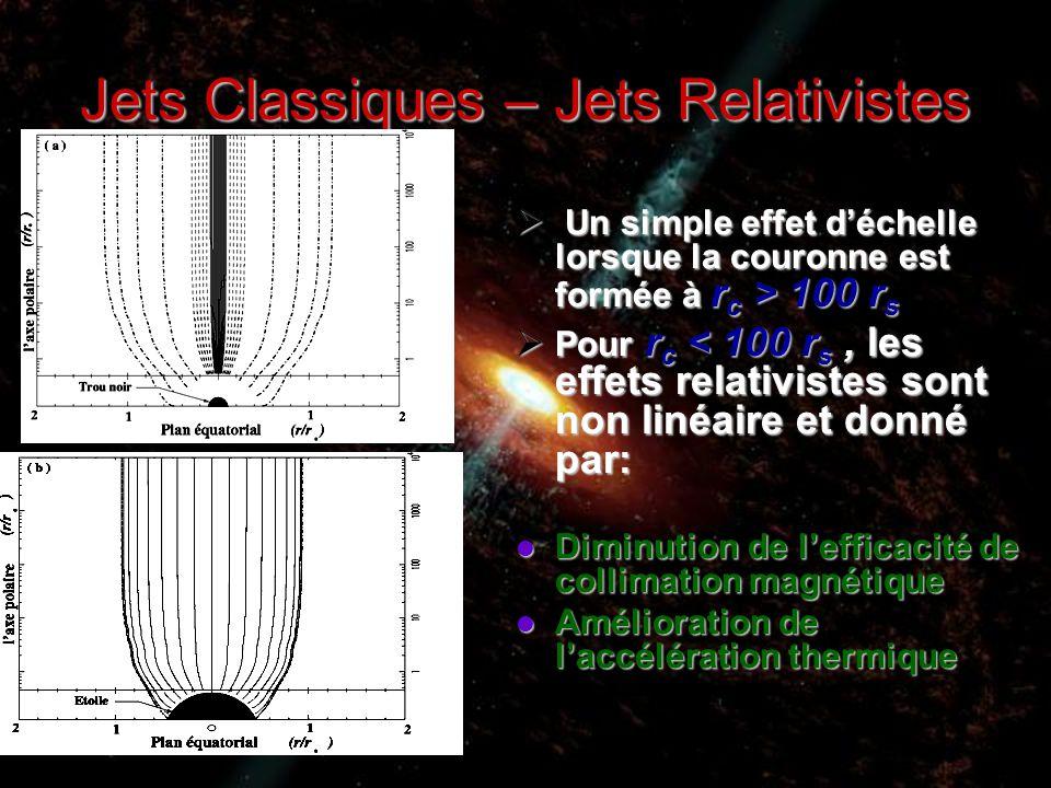 Jets Classiques – Jets Relativistes