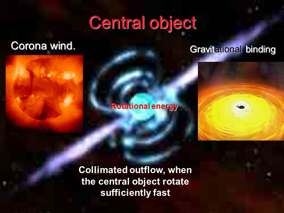Collimated outflow, when the central object rotate sufficiently fast