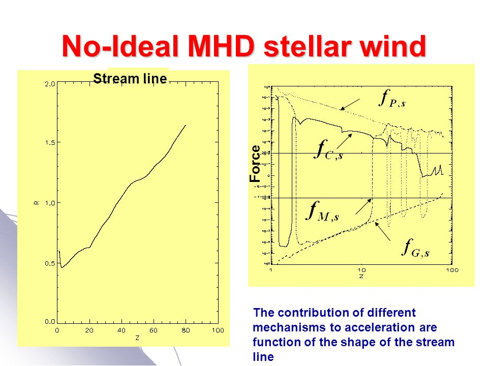 No-Ideal MHD stellar wind