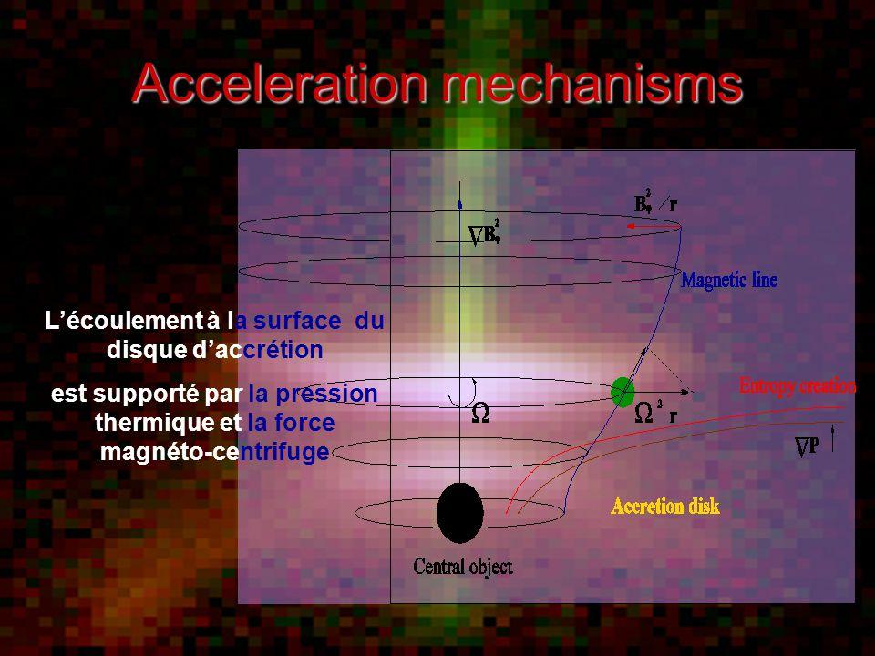 Acceleration mechanisms