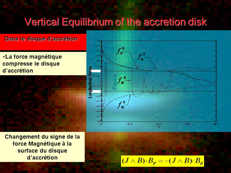 Vertical Equilibrium of the accretion disk