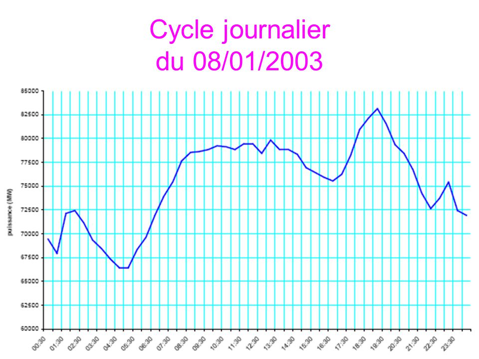 Cycle journalier du 08/01/2003