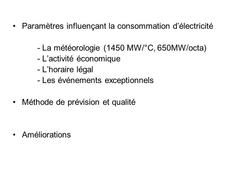 Paramètres influençant la consommation d'électricité