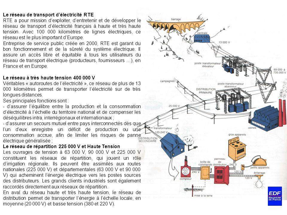 Le réseau de transport d'électricité RTE