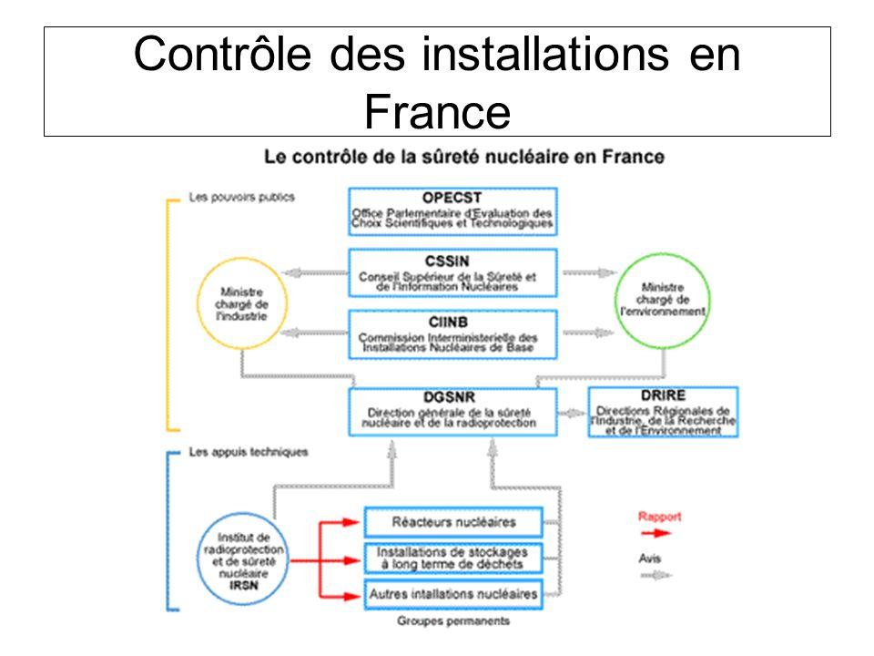 Contrôle des installations en France