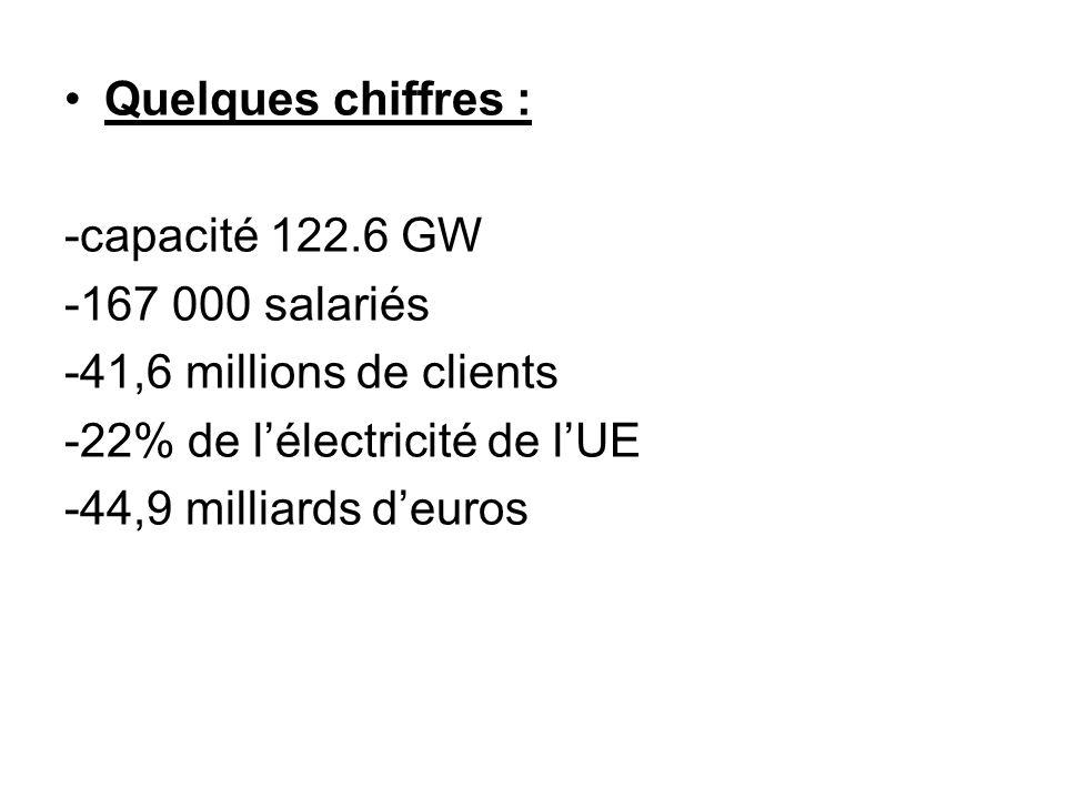 Quelques chiffres : -capacité 122.6 GW. -167 000 salariés. -41,6 millions de clients. -22% de l'électricité de l'UE.