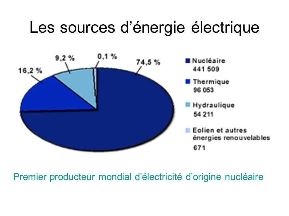 Les sources d'énergie électrique