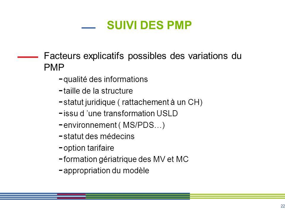 SUIVI DES PMP Facteurs explicatifs possibles des variations du PMP