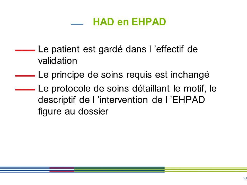 HAD en EHPAD Le patient est gardé dans l 'effectif de validation