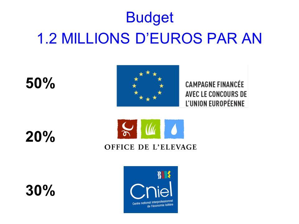 Budget 1.2 MILLIONS D'EUROS PAR AN