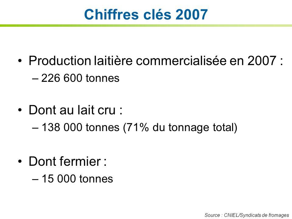 Chiffres clés 2007 Production laitière commercialisée en 2007 :