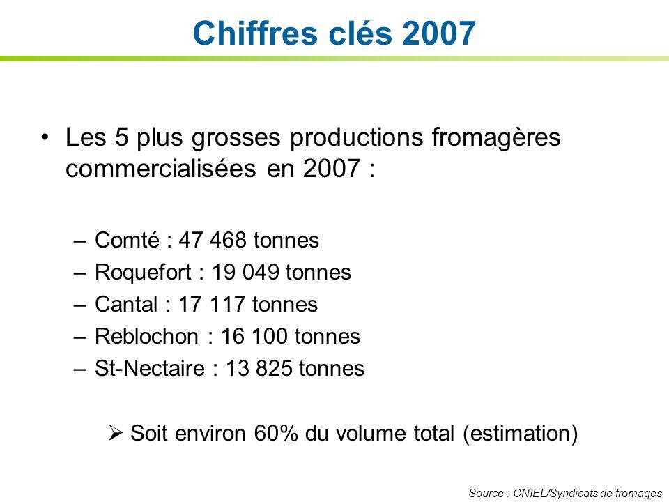 Chiffres clés 2007 Les 5 plus grosses productions fromagères commercialisées en 2007 : Comté : 47 468 tonnes.
