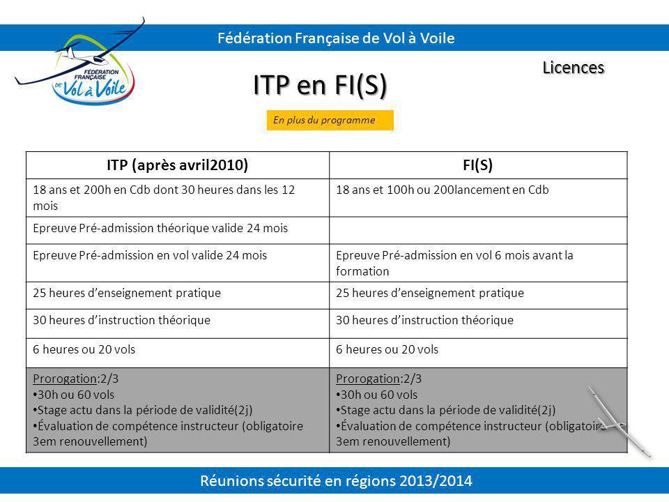 ITP en FI(S) Licences Fédération Française de Vol à Voile