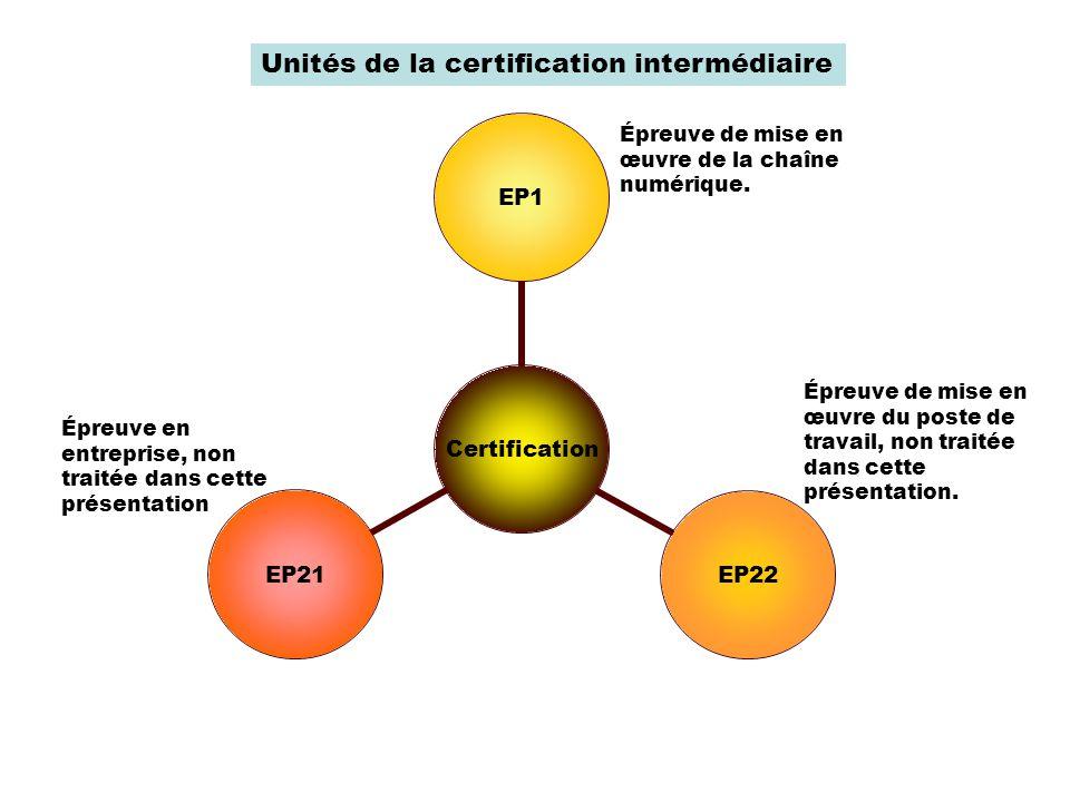 Unités de la certification intermédiaire