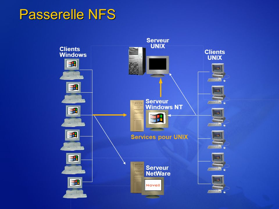 Passerelle NFS Serveur UNIX Clients Windows Clients UNIX
