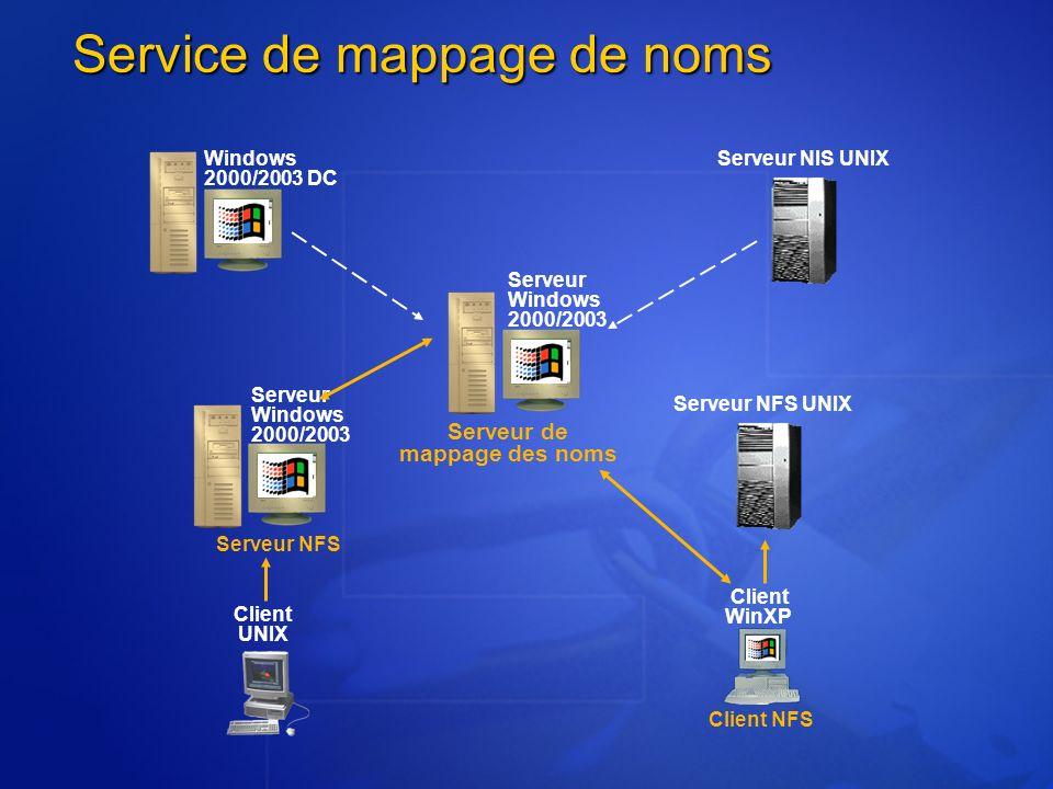 Service de mappage de noms