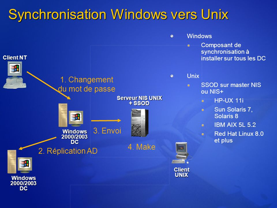 Synchronisation Windows vers Unix