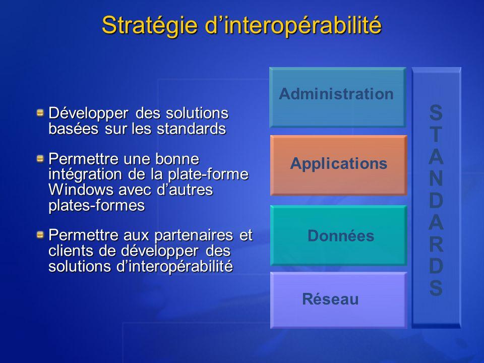 Stratégie d'interopérabilité