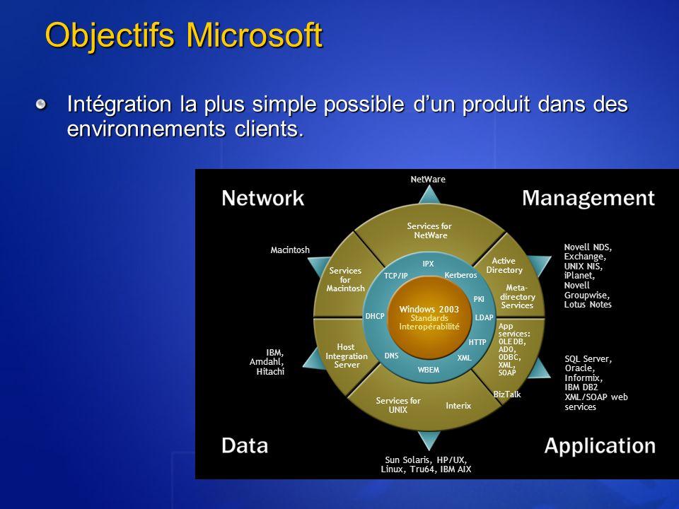 Objectifs Microsoft Intégration la plus simple possible d'un produit dans des environnements clients.