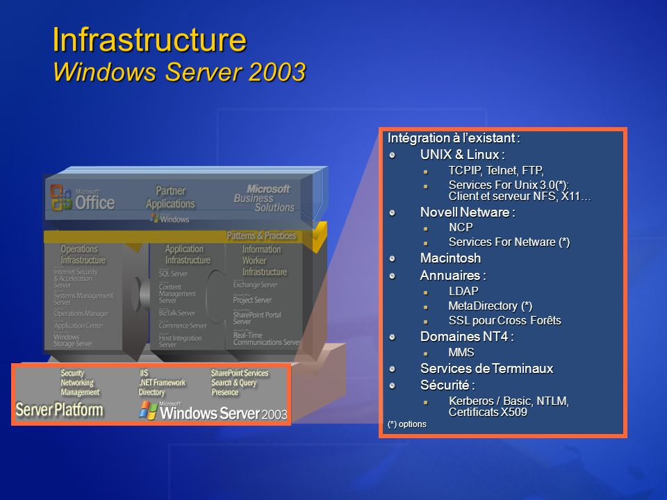 Infrastructure Windows Server 2003