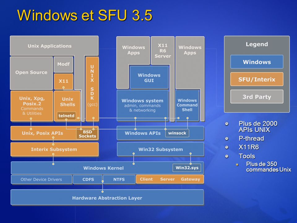Windows et SFU 3.5 Plus de 2000 APIs UNIX P-thread X11R6 Tools