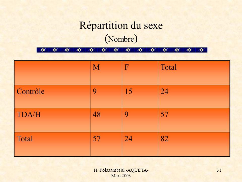 Répartition du sexe (Nombre)