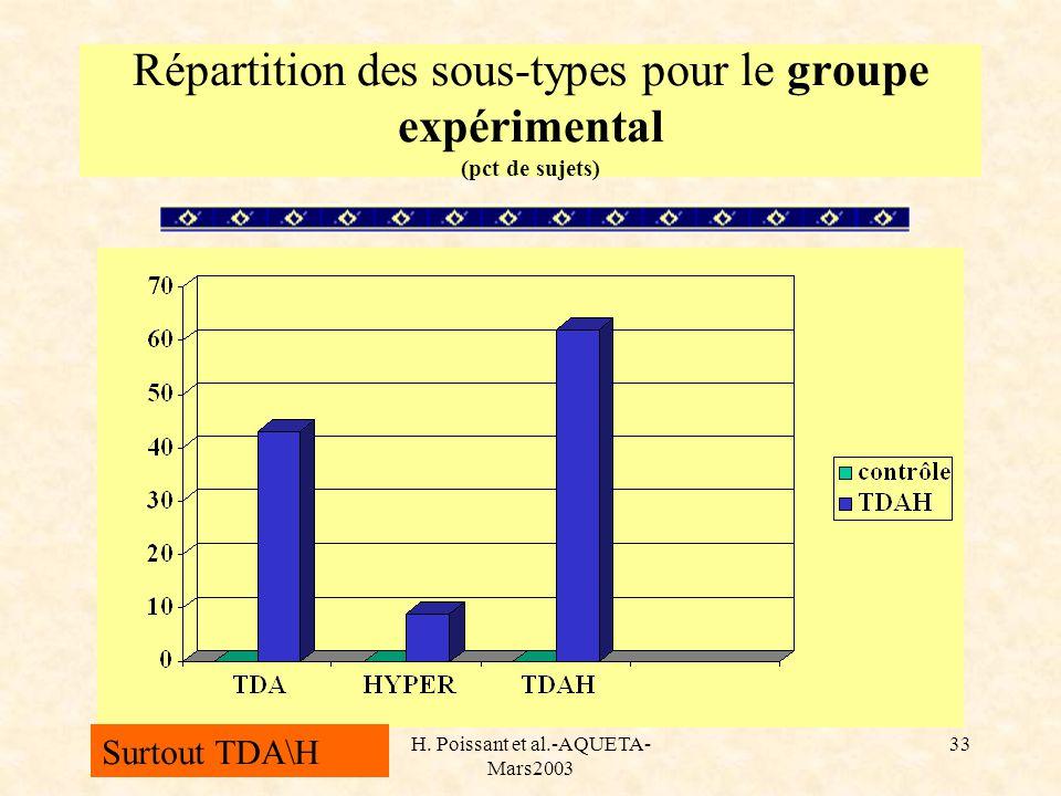 Répartition des sous-types pour le groupe expérimental (pct de sujets)