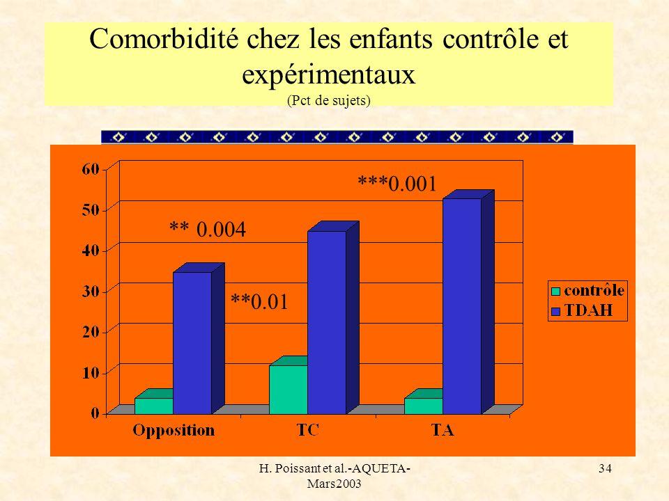 Comorbidité chez les enfants contrôle et expérimentaux (Pct de sujets)