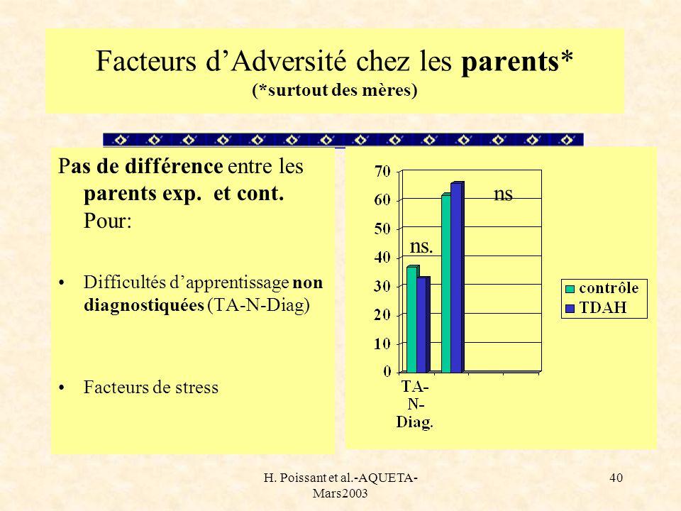 Facteurs d'Adversité chez les parents* (*surtout des mères)