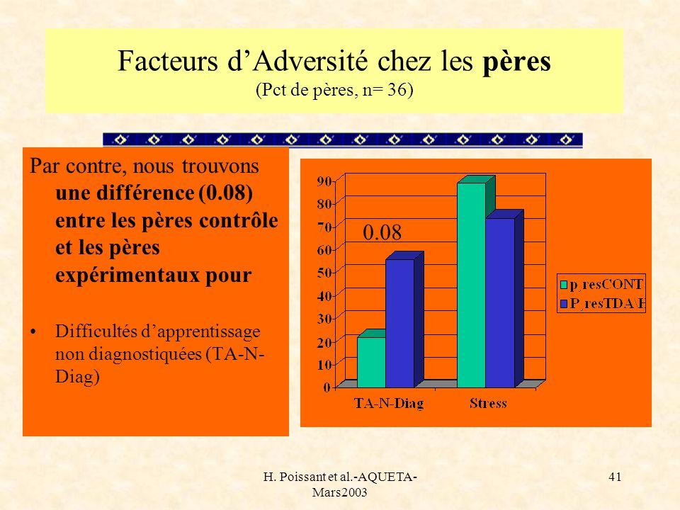 Facteurs d'Adversité chez les pères (Pct de pères, n= 36)