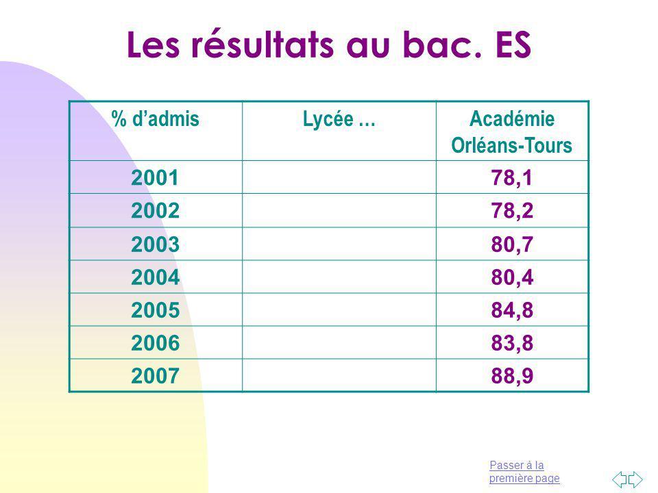 Académie Orléans-Tours
