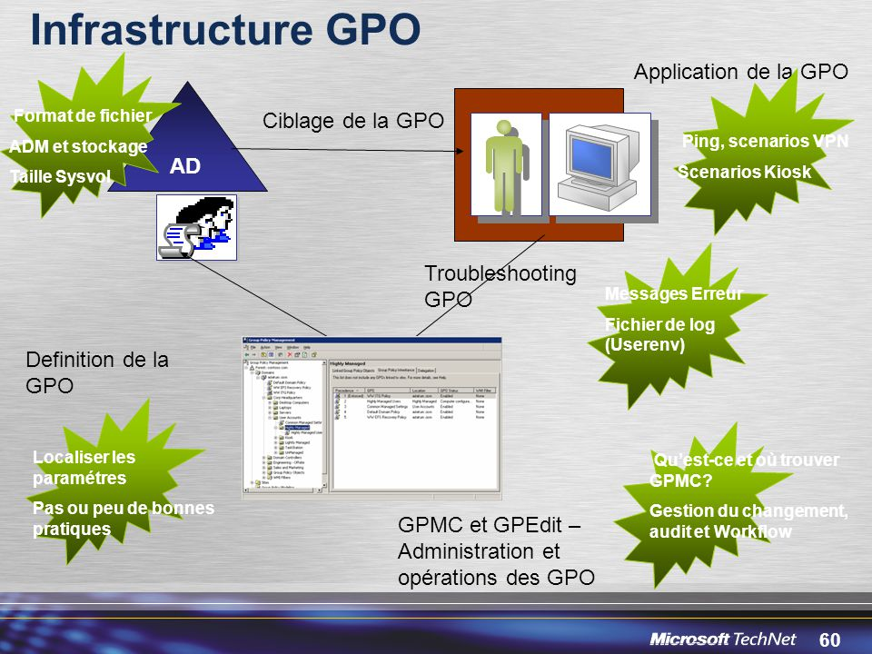 Infrastructure GPO Application de la GPO Ciblage de la GPO AD