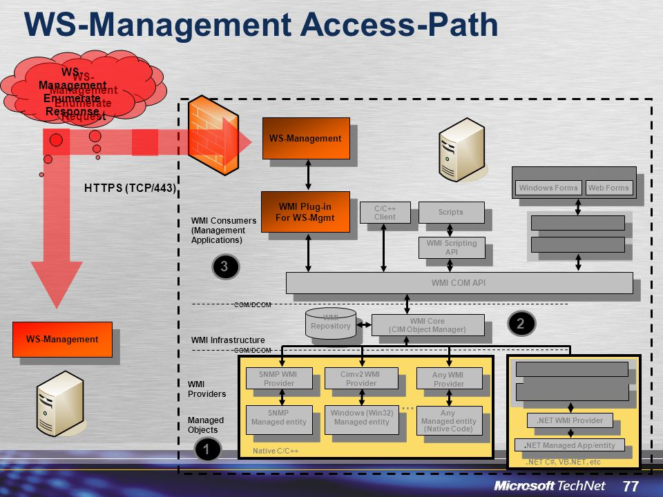 WS-Management Access-Path