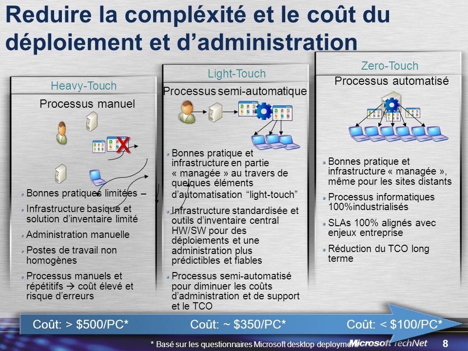 Reduire la compléxité et le coût du déploiement et d'administration