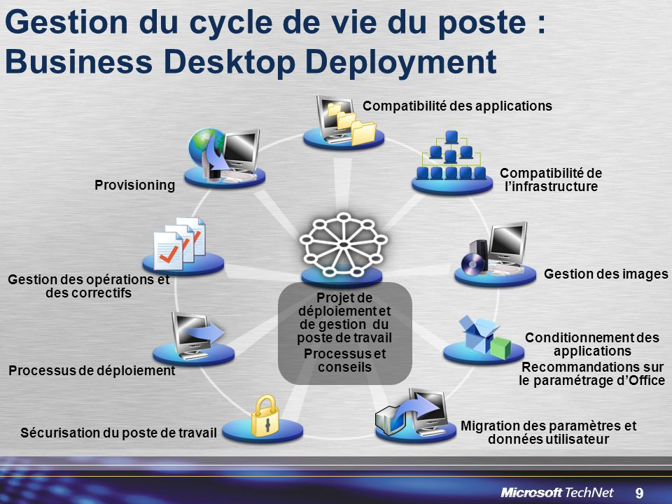 Gestion du cycle de vie du poste : Business Desktop Deployment