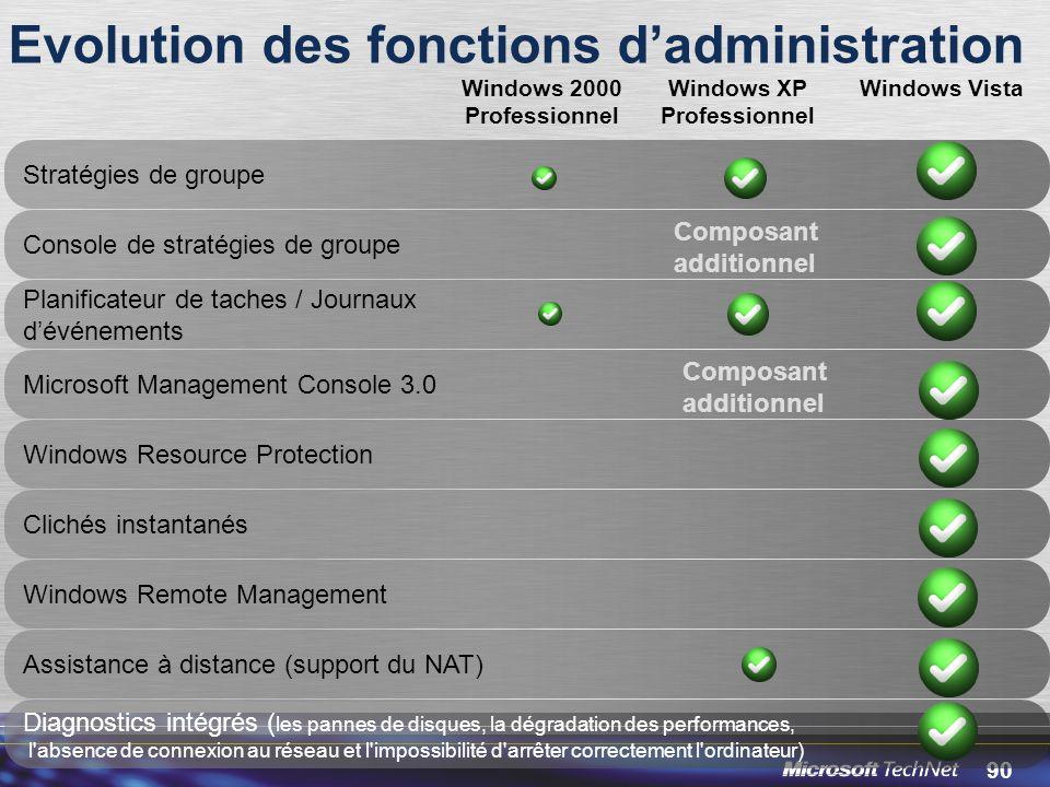 Evolution des fonctions d'administration