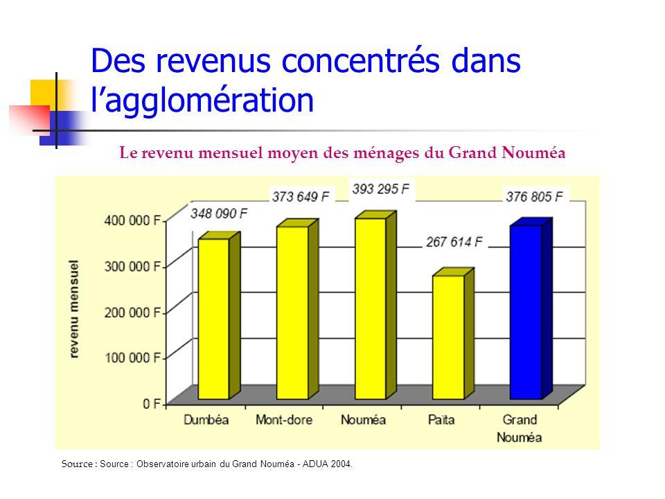 Des revenus concentrés dans l'agglomération