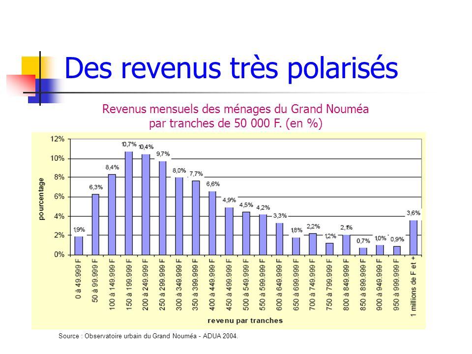 Des revenus très polarisés