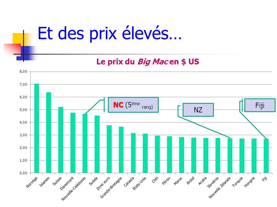 Et des prix élevés… NC (5ème rang) Fiji NZ