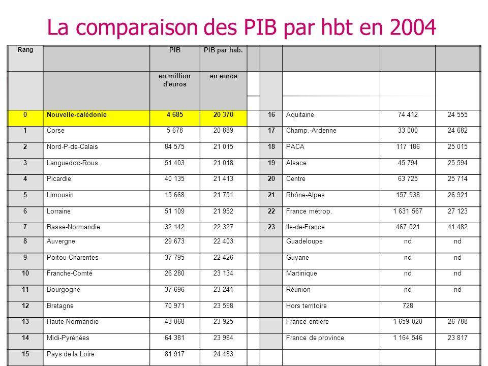 La comparaison des PIB par hbt en 2004